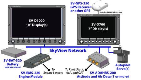 SkyView Network Schematic